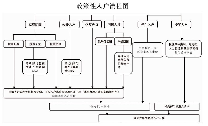 廣州政策性入戶流程圖